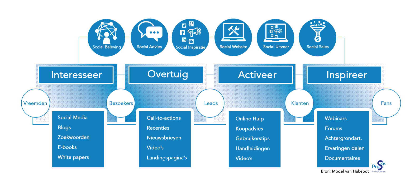 Prosos-InboundMarketing-model-2015